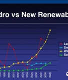 Annual capacity additions of dam-based hydro and new renewables
